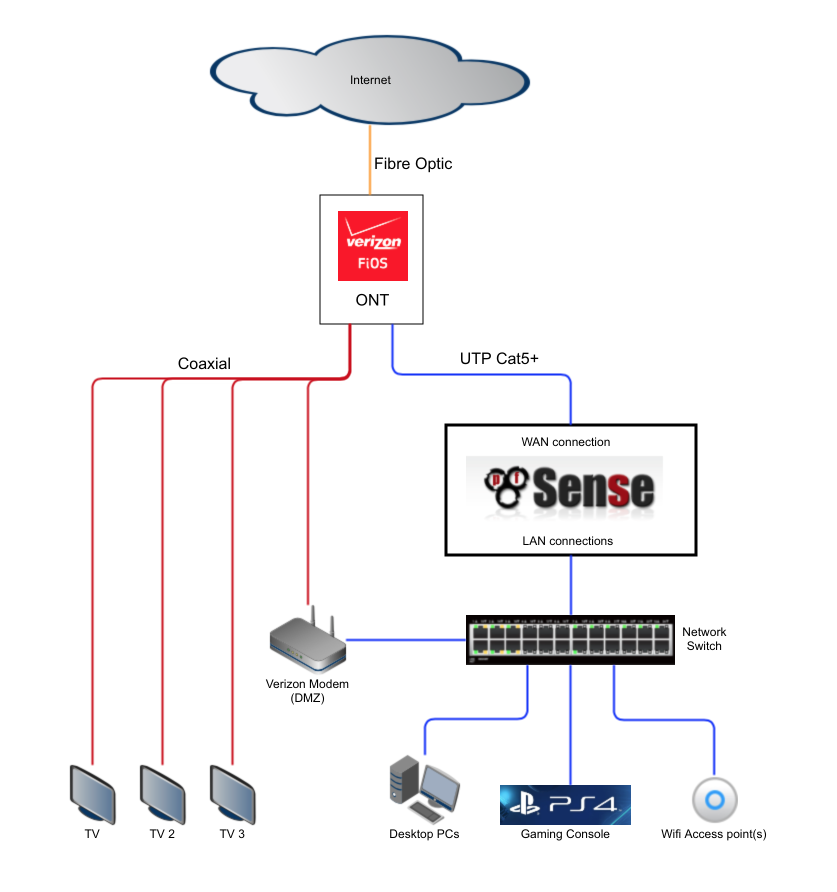 How To Install A Verizon Fios Cable Box: pfSense 2.3 Verizon FiOS setup with DVR and caller-IDrh:nguvu.org,Design