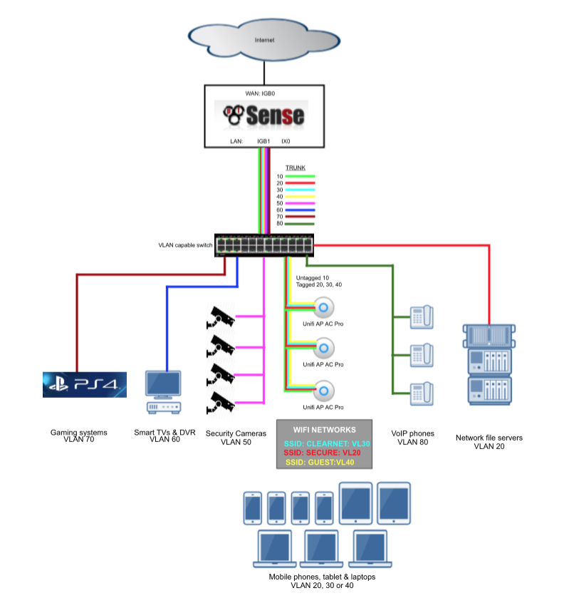 pfSense router-on-a-stick VLAN configuration with a Netgear