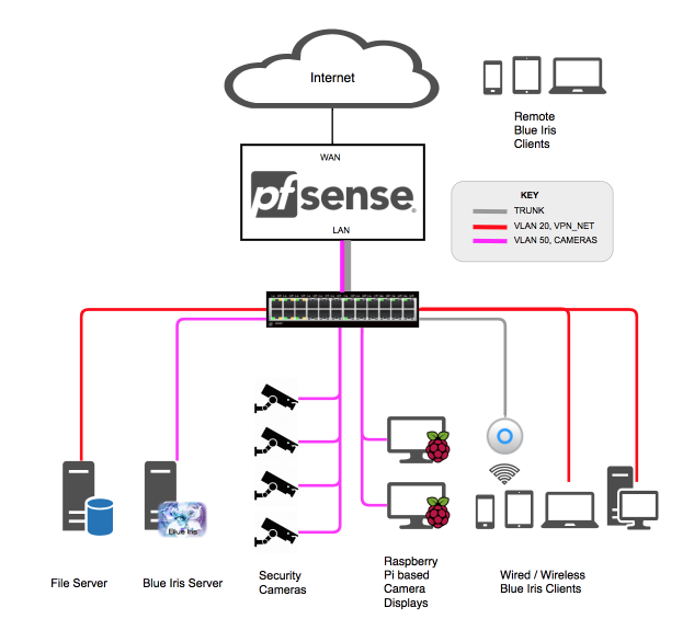 Blue Iris based Video Security System